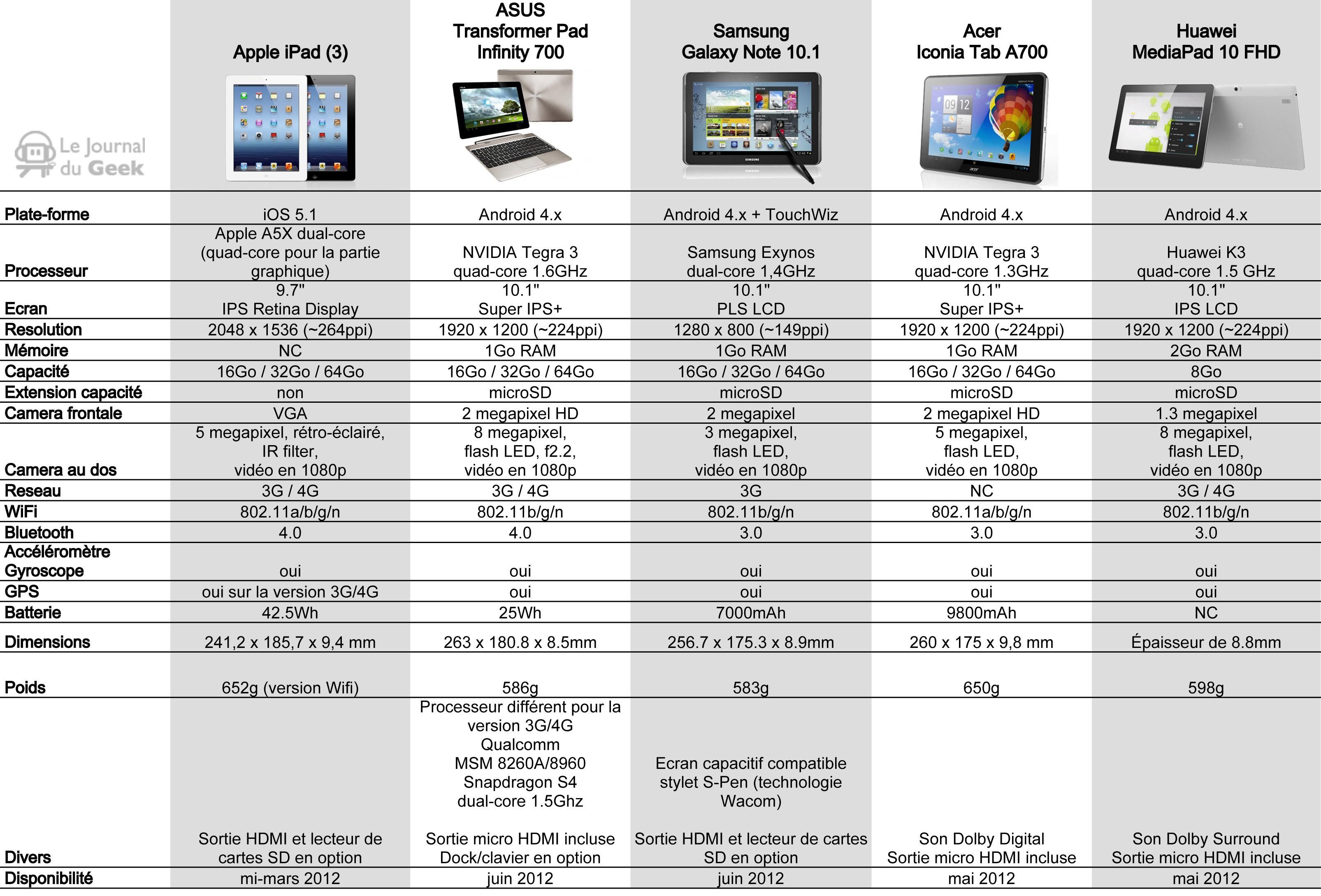 comparatif ipad 3 vs 4 tablettes android haut de gamme. Black Bedroom Furniture Sets. Home Design Ideas